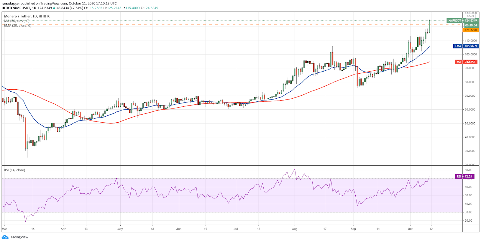 XMR/USD daily chart