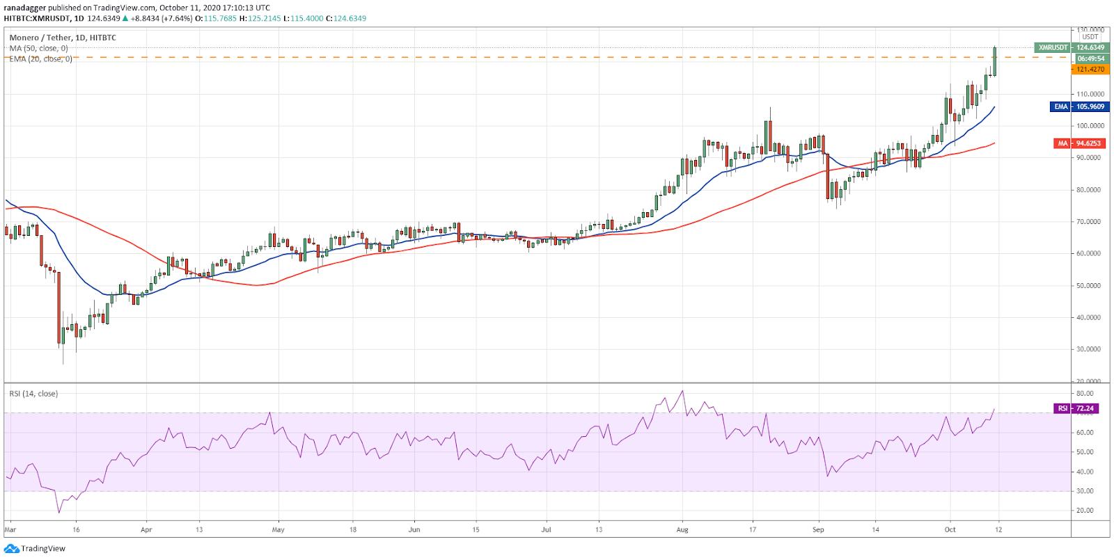 Grafico giornaliero XMR / USD