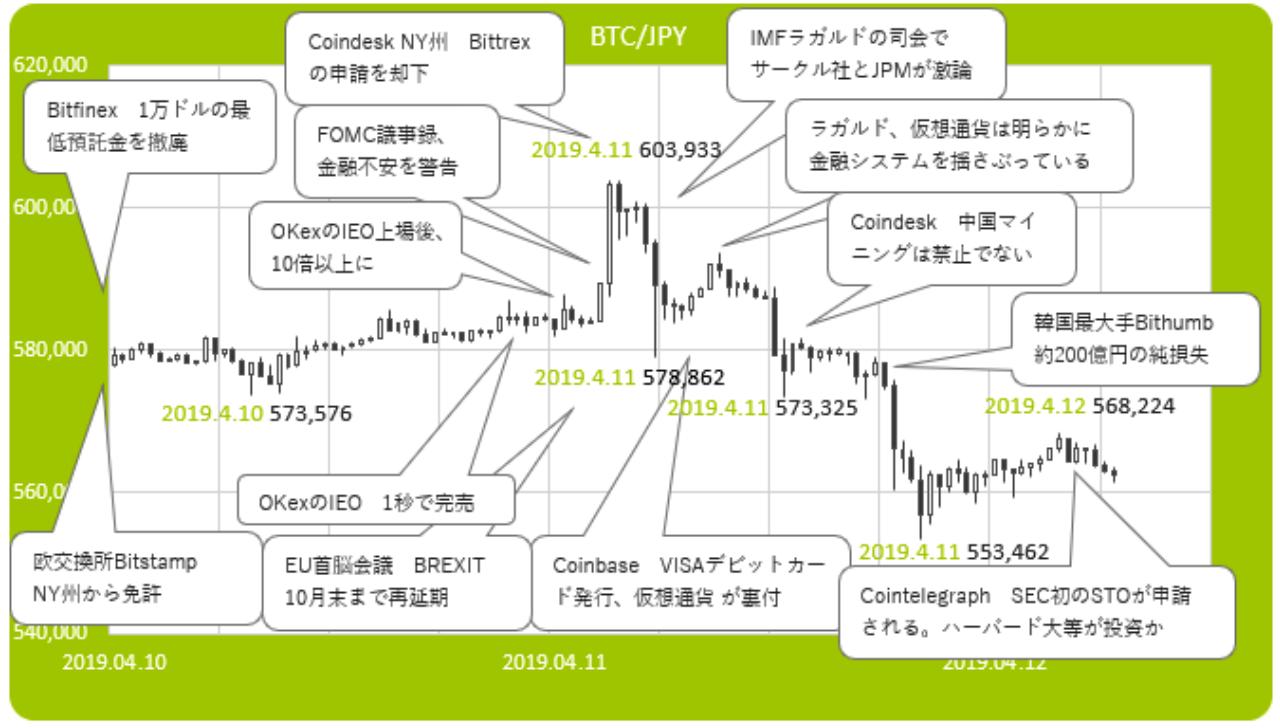 仮想通貨チャートと主なニュース