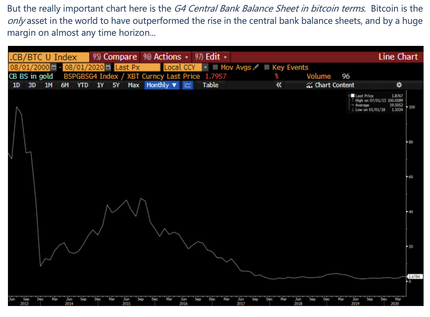 G4 central bank balance sheet in Bitcoin terms