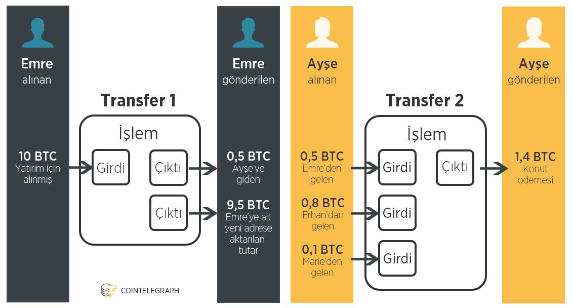 unspent transaction output - harcanmamış işlem çıktısı