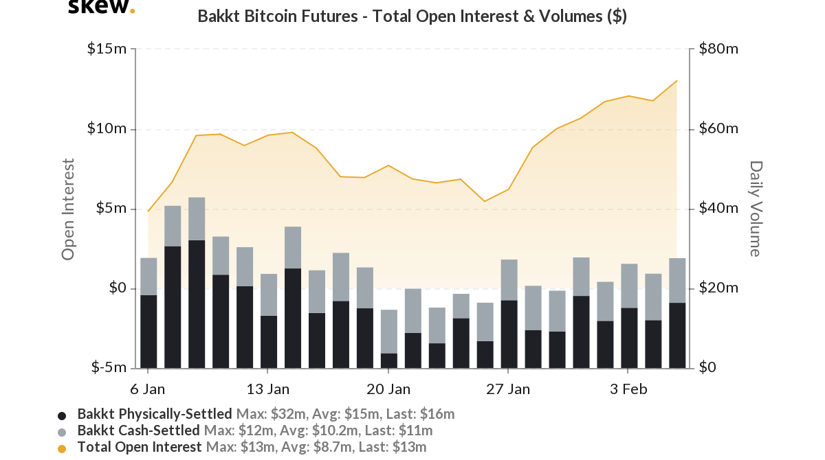 Bitcoin Future su Bakkt, OI e volume complessivo in dollari