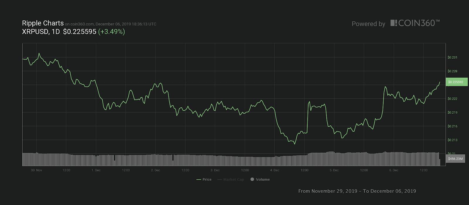 Gráfico de precios de Ripple para siete días. Fuente: Coin360