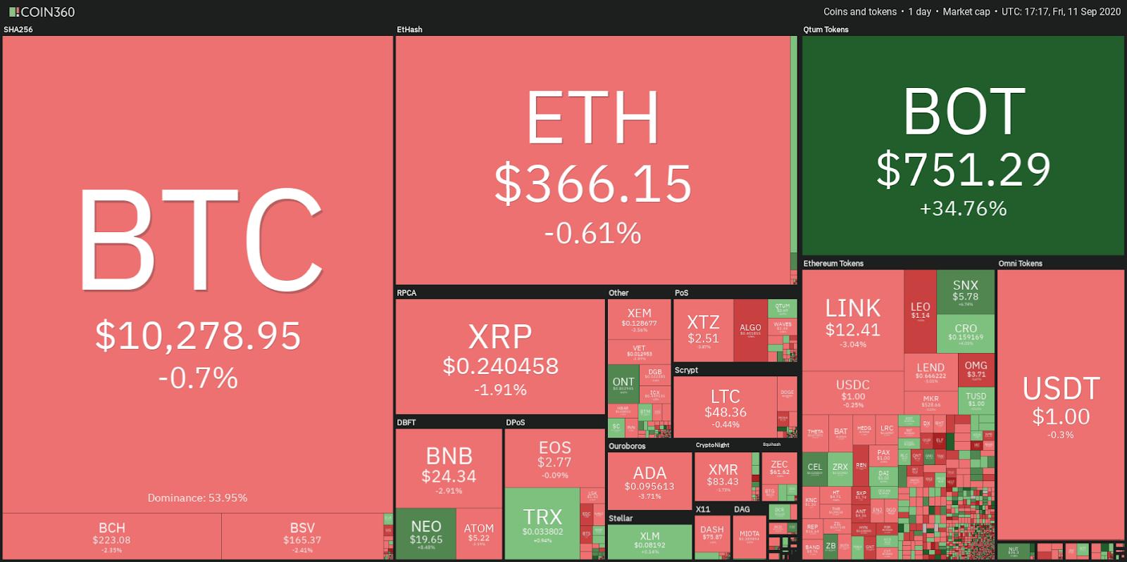 Desempeño diario del mercado de criptomonedas