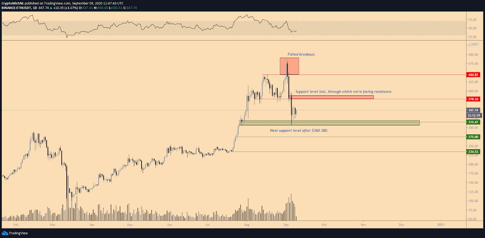 ETH/USDT 1-day chart