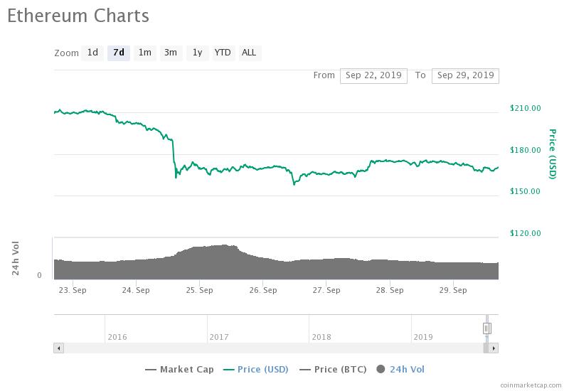 Gráfico de precios de 7 días de Ether