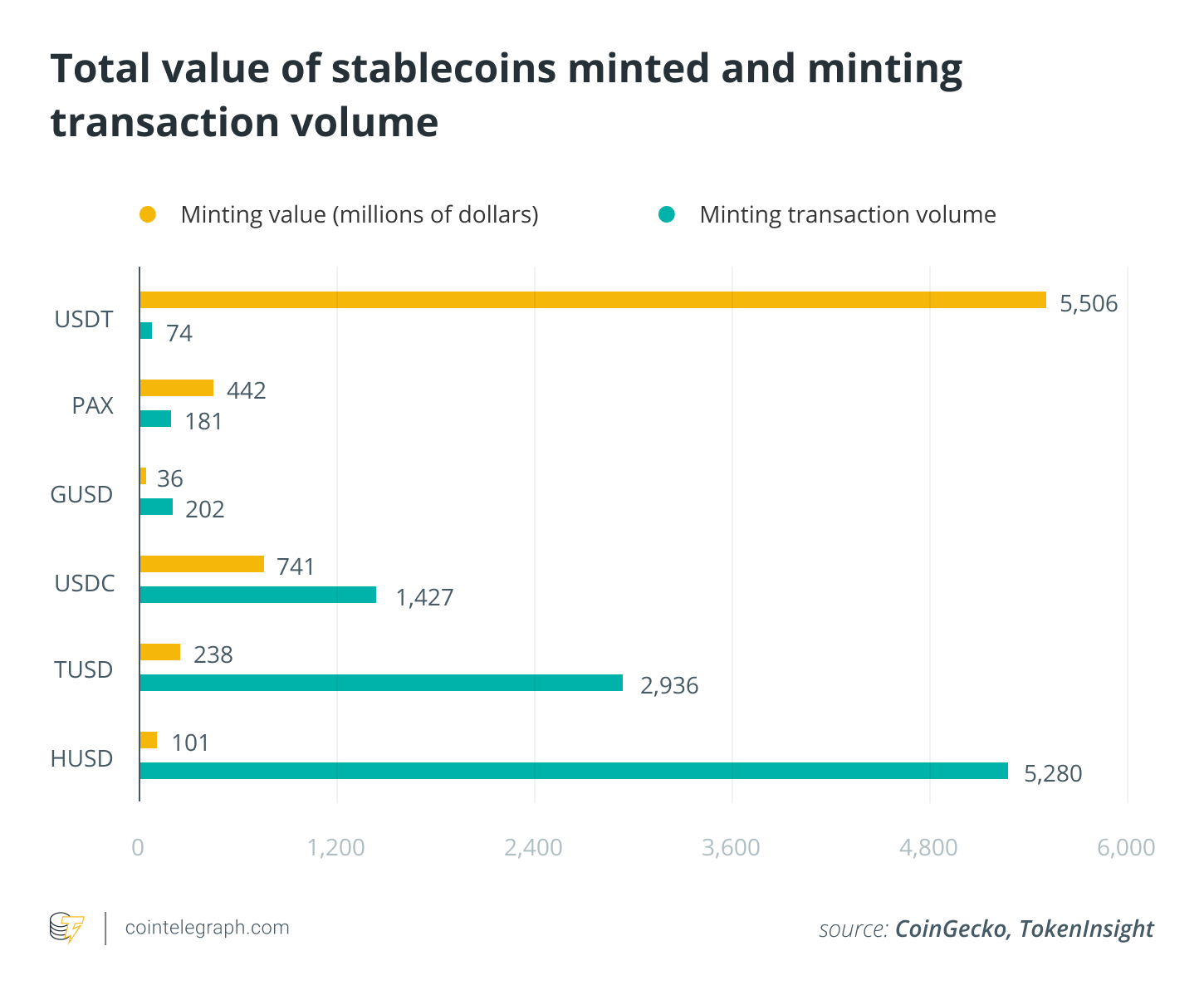 Total value of stablecoins minted and minting transaction volume