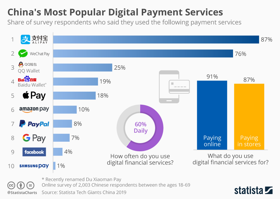 China's Most Popular Digital Payment Services