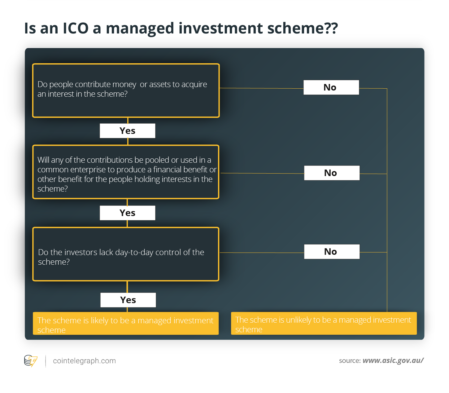 Is an ICO a managed investment scheme??