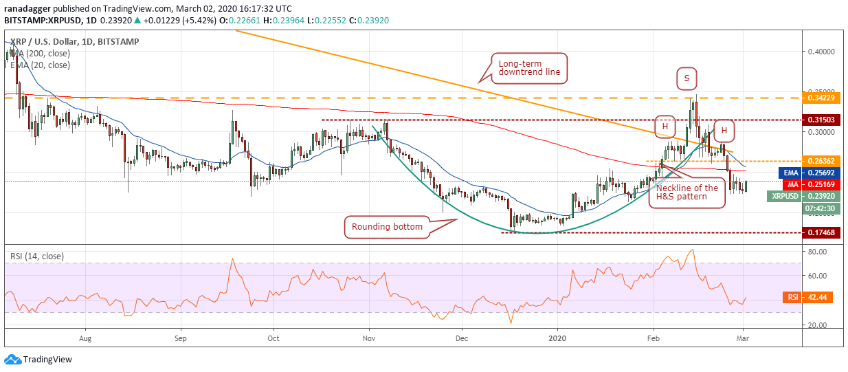 XRP USD daily chart. Source: Tradingview