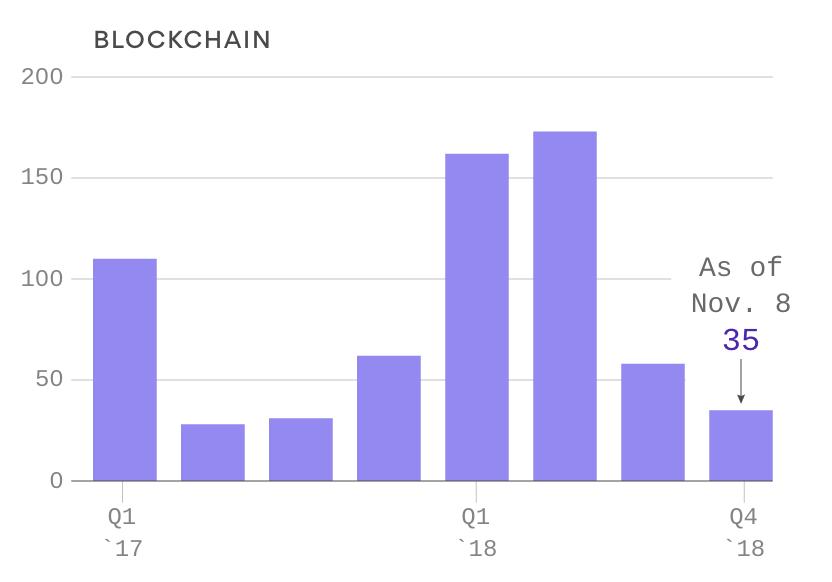 ブロックチェーンに言及する回数