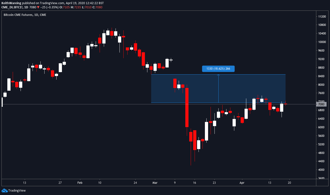 BTCUSD weekly CME chart Source: TradingView