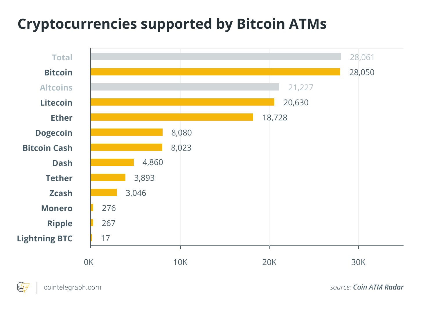Most popular cryptocurrencies among crypto-shoppers