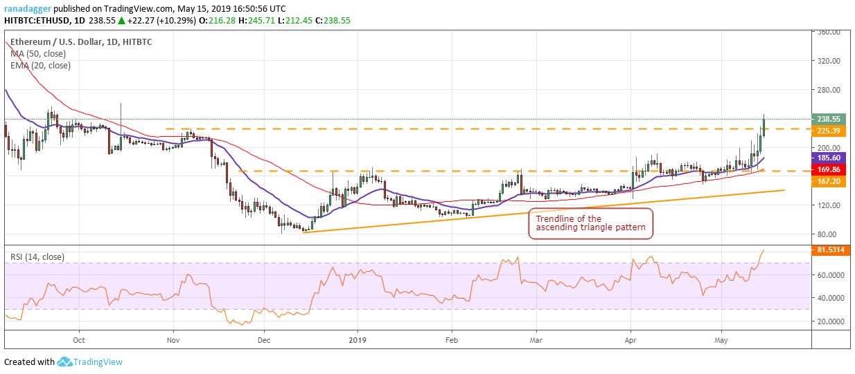 Bitcoin, Ethereum, Ripple, Bitcoin Cash, Litecoin, EOS, Binance Coin, Stellar, Cardano, TRON: Price Analysis May 15, CryptoCoinNewsHub.com