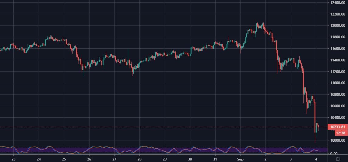 BTC/USDT on Binance, 1-hour chart