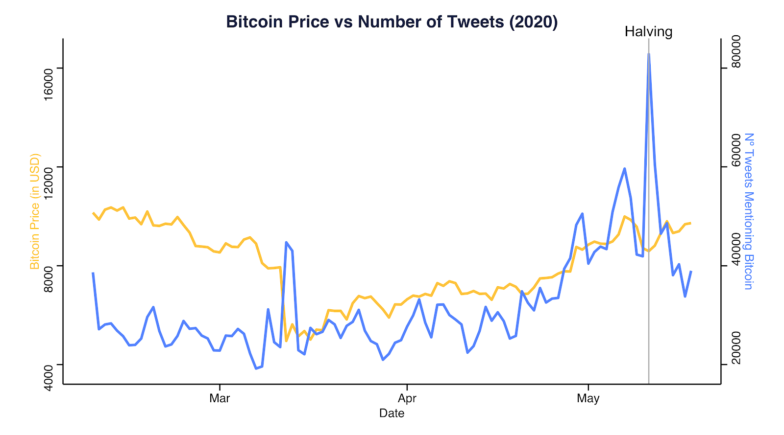 BTC price vs number of tweets in 2020. Source: Coinmetrics.io and Bitinfocharts​​​​​​​