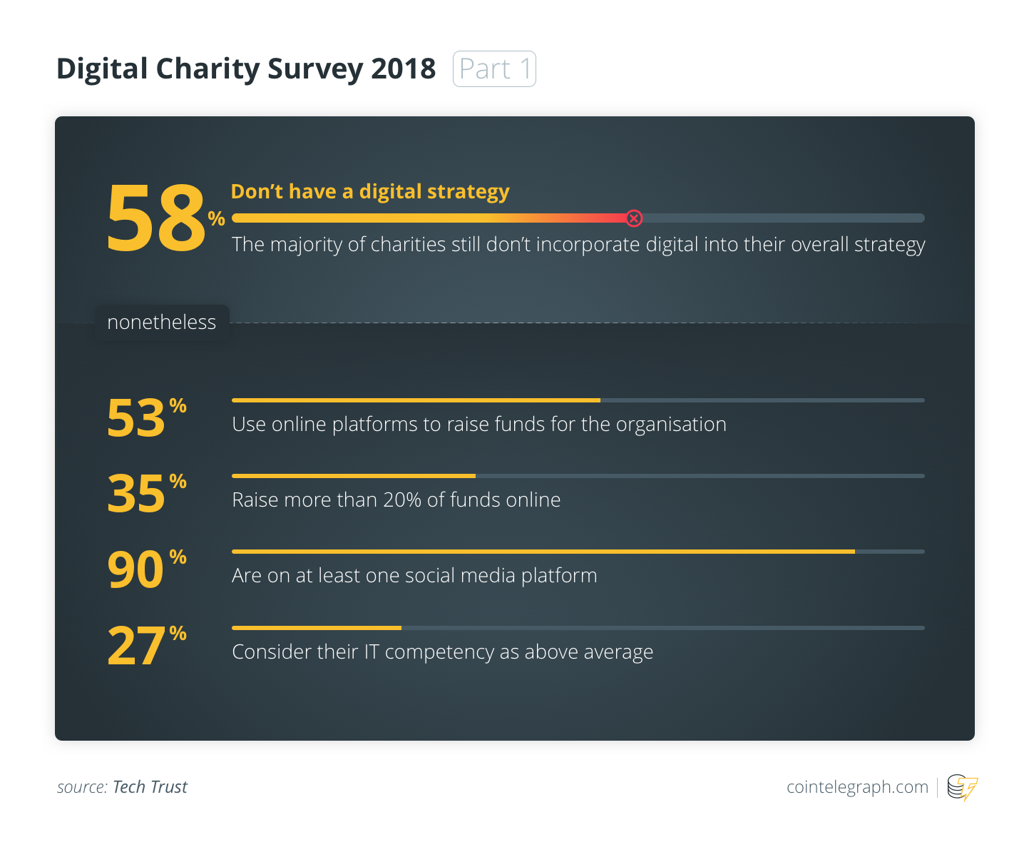 Digital Charity Survey 2018 (Part 1)