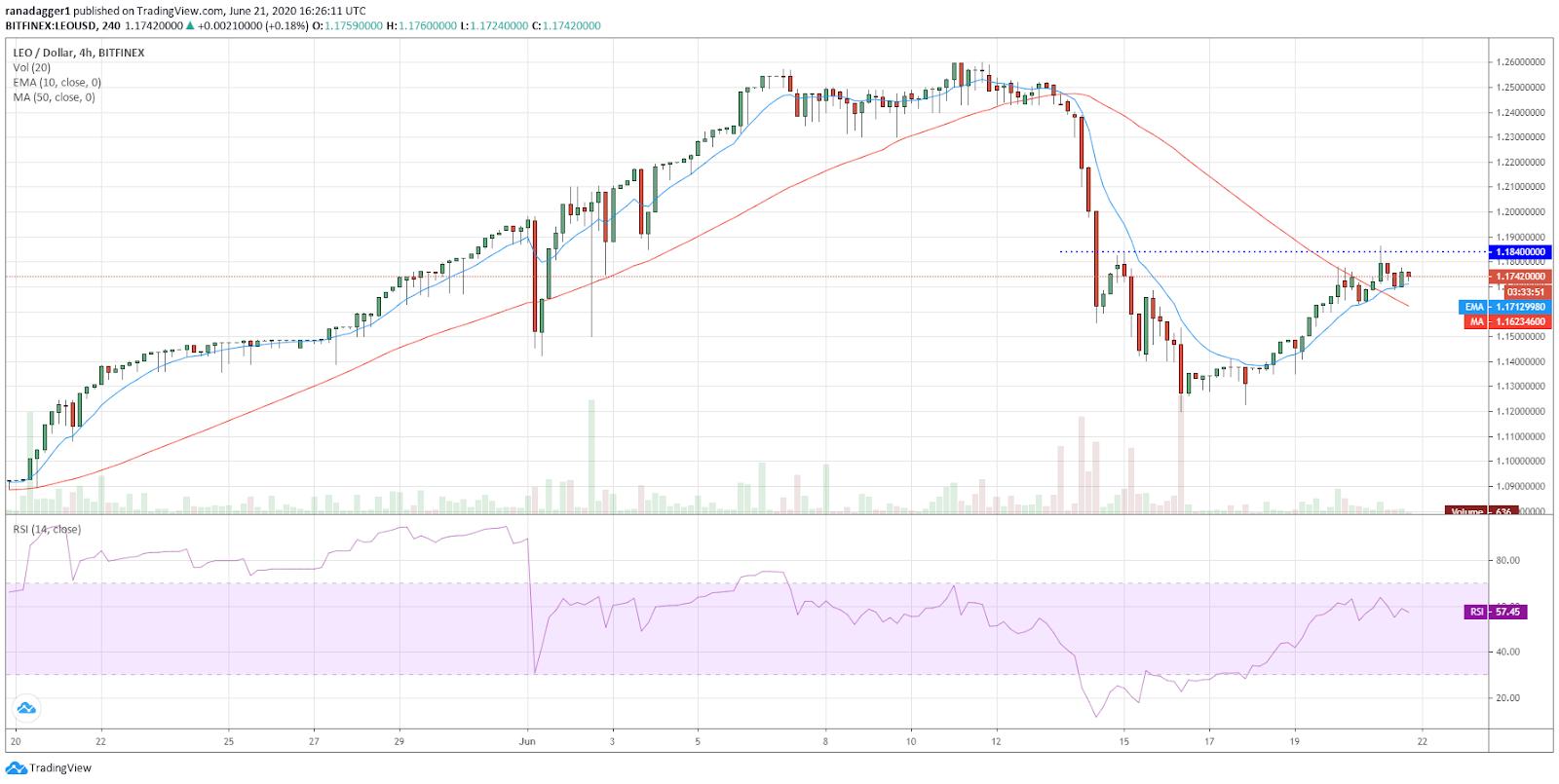 LEO/USD 4-hour chart