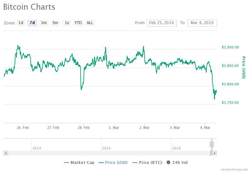 Grafico movimenti settimanali Bitcoin