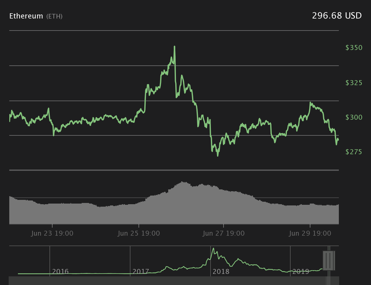 Ether 7-day price chart