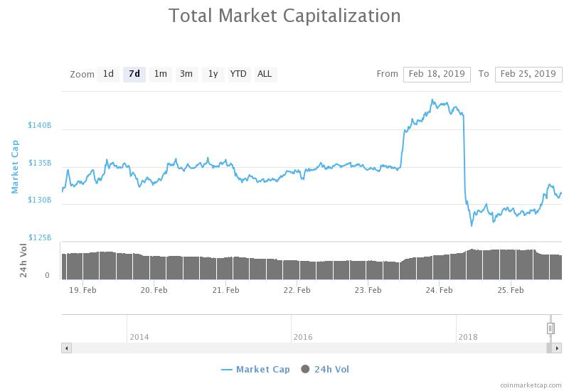 7-day chart of the total market capitalization of all cryptocurrencies from  CoinMarketCap 3cd9ba808766