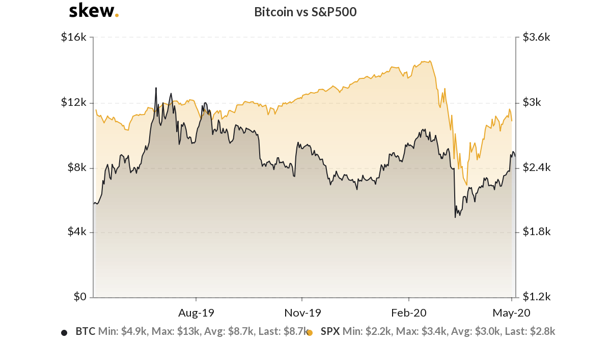Bitcoin versus S&P 500 1-year chart