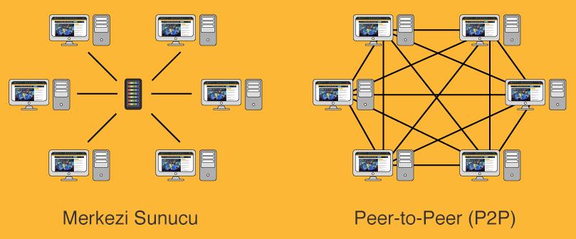 p2p ağı ile merkezi sunucu/server farkı