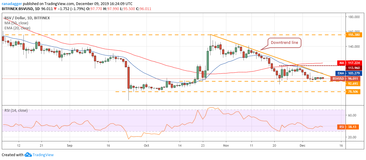 BSV USD daily chart. Source: Tradingview