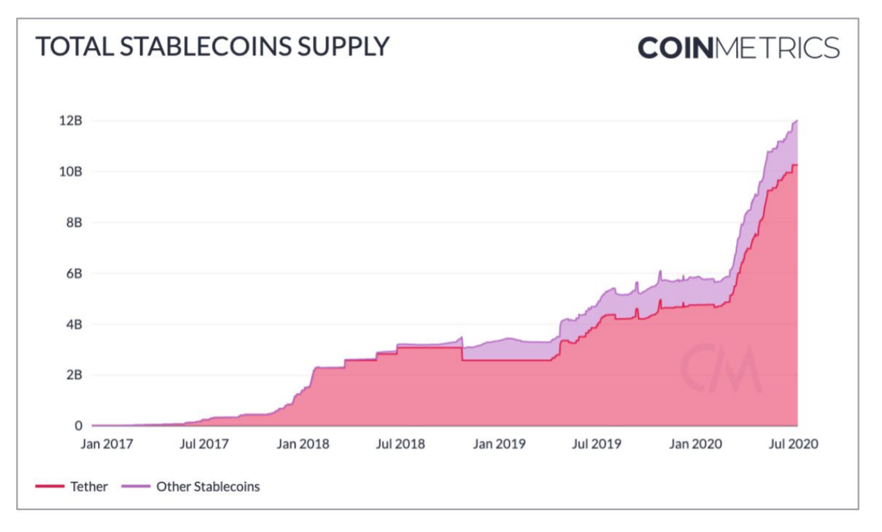 The increase in the supply of Tether since 2017