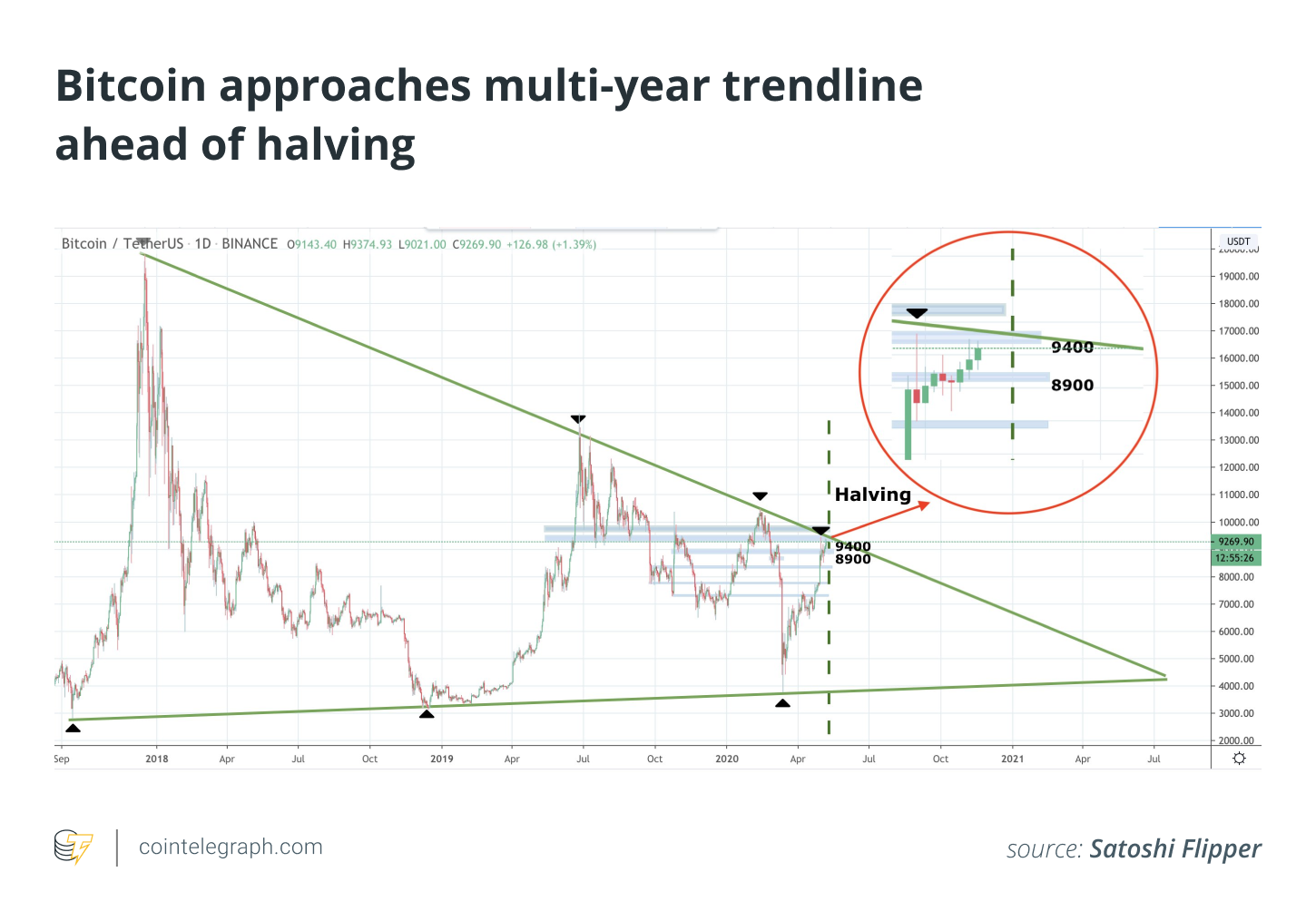 Bitcoin approaches multi year trendline ahead of halving