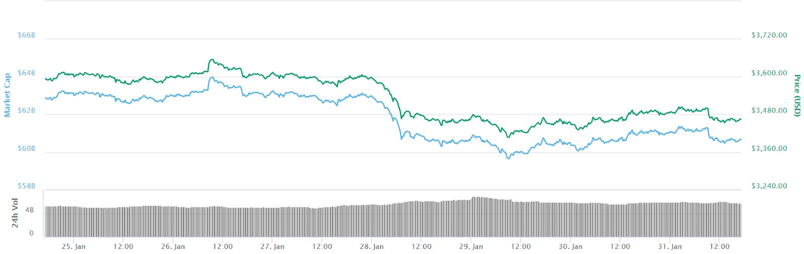 Bitcoin 7-Tage-Kurschart. Quelle: Coinmarketcap