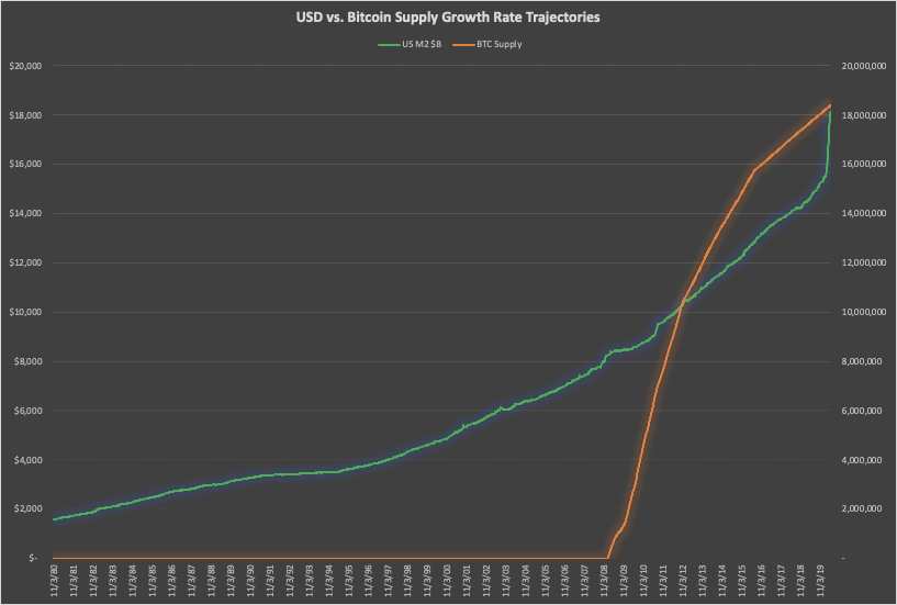 USD M2 money supply versus Bitcoin