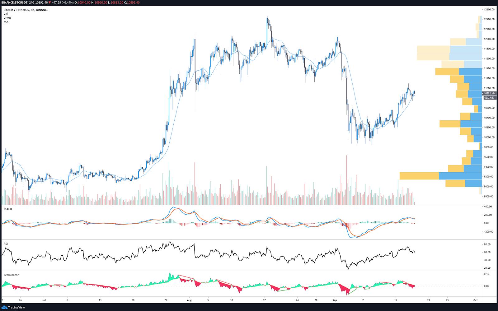 BTC/USDT 4-hr chart