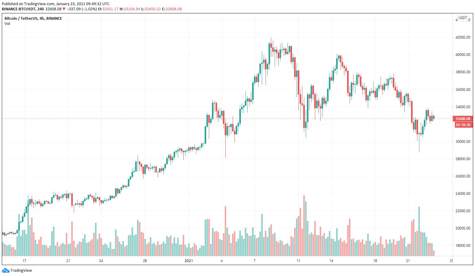 Grafico a 4 ore di BTC/USDT