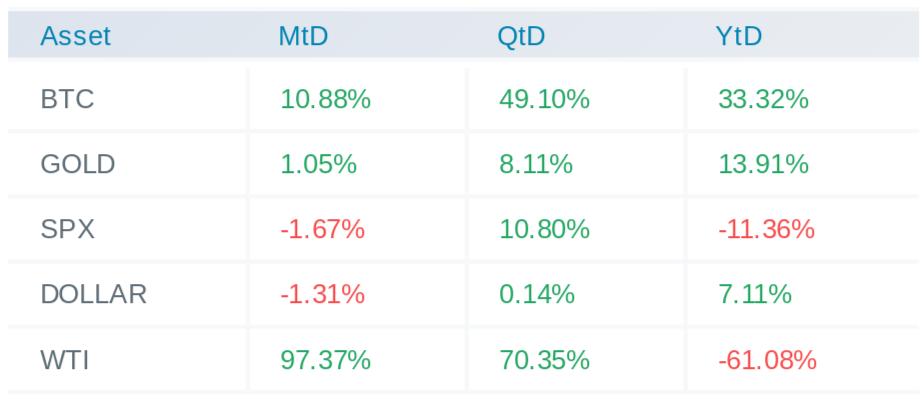Macro assets returns for 2020