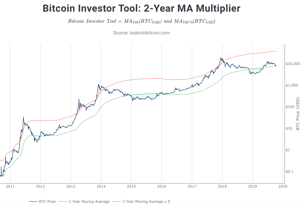 Bitcoin 2-Year MA Multiplier
