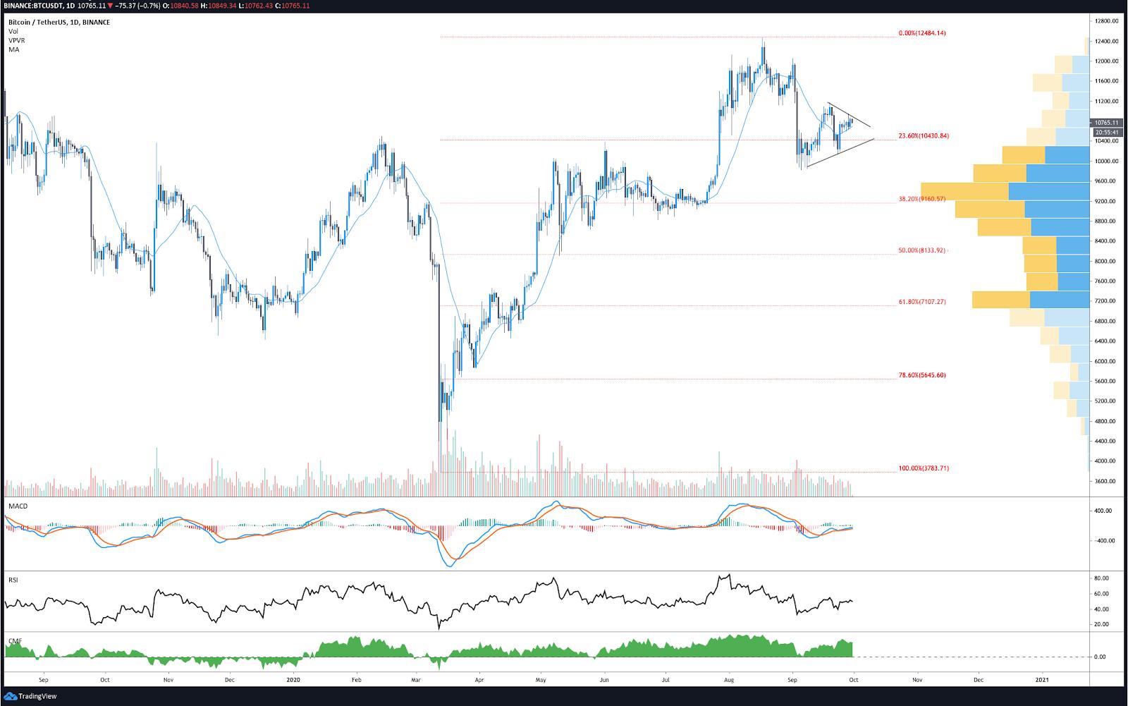 BTC/USDT Tageschart