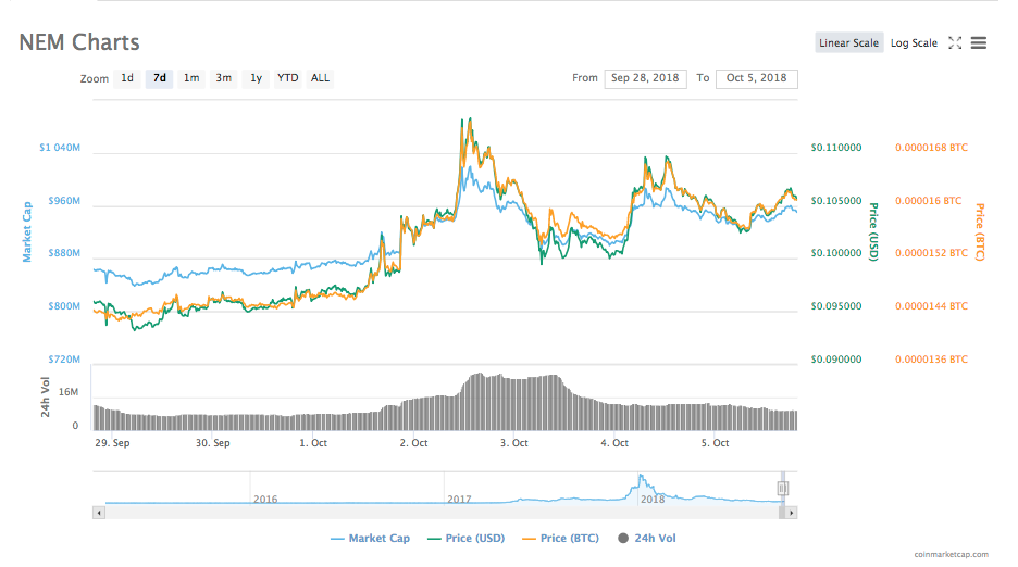 NEM's 7-day price chart