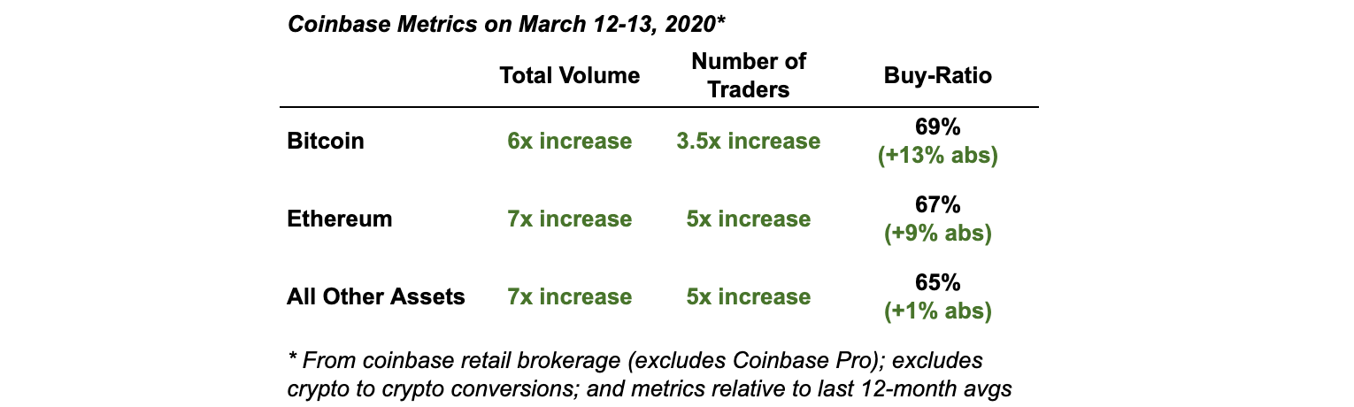 Coinbase observed increased demand in March