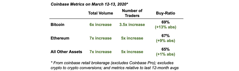 Aumento della domanda su Coinbase a marzo