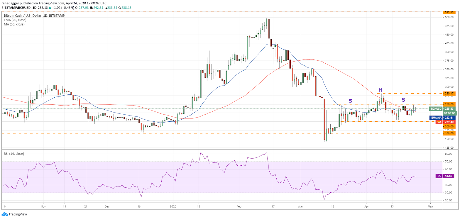 BCH–USD daily chart. Source: Tradingview​​​​​​​