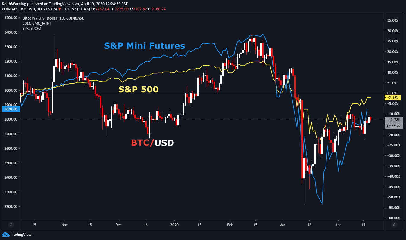 BTCUSD weekly Comparison with S&P 500 and Mini Futures chart Source: TradingView