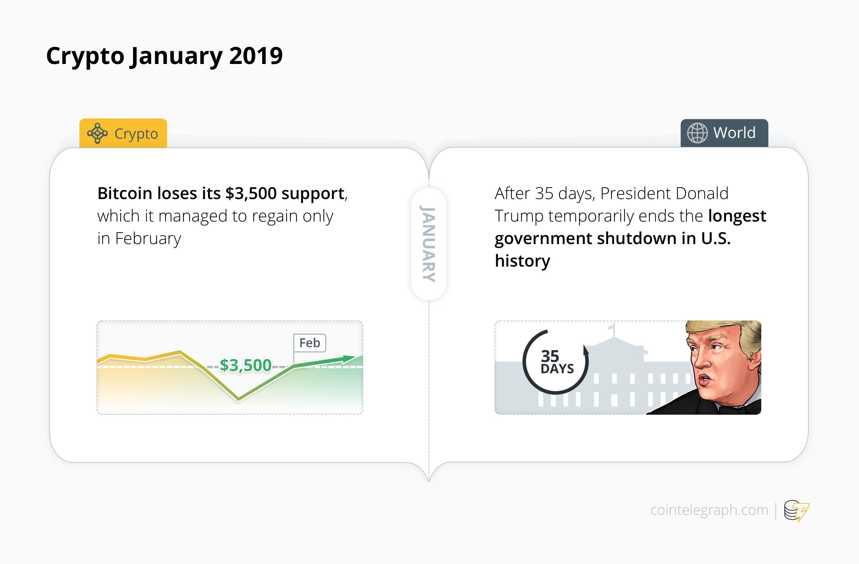 Crypto January 2019