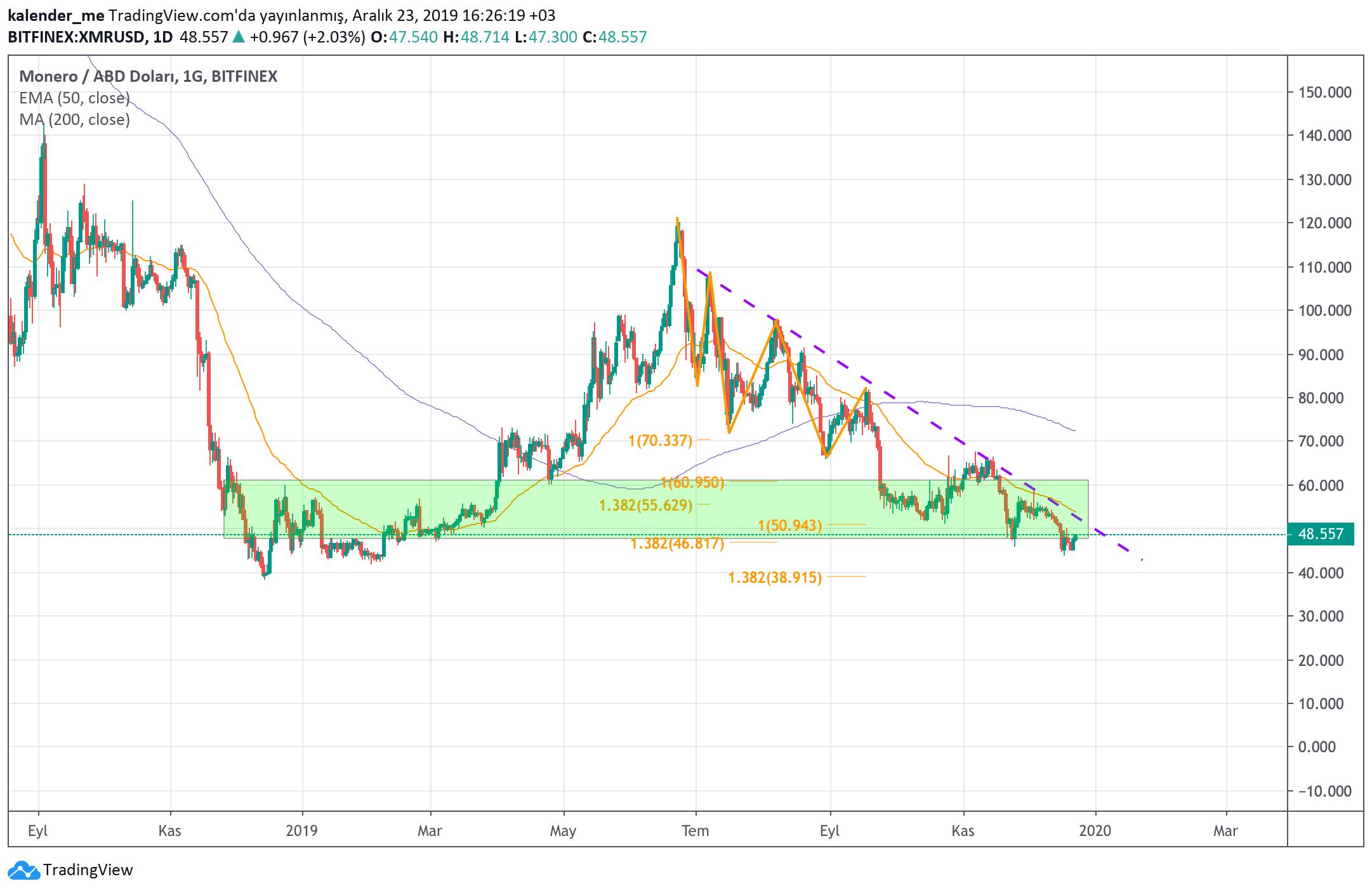 XMR/USD