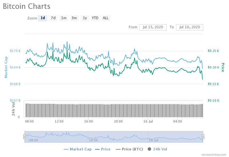 Grafico giornaliero BTC/USD. Fonte: