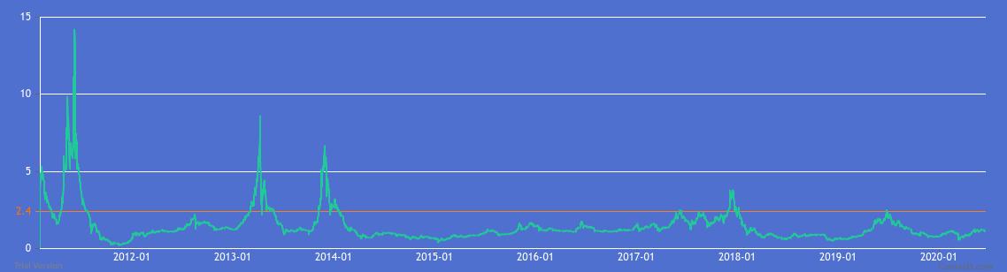 Bitcoin Mayer Multiple historical chart