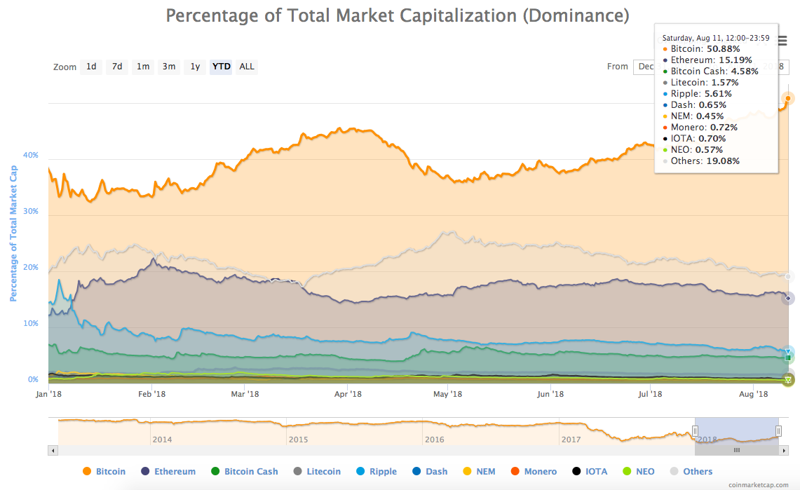 Bitcoin's share of total market cap (dominance)