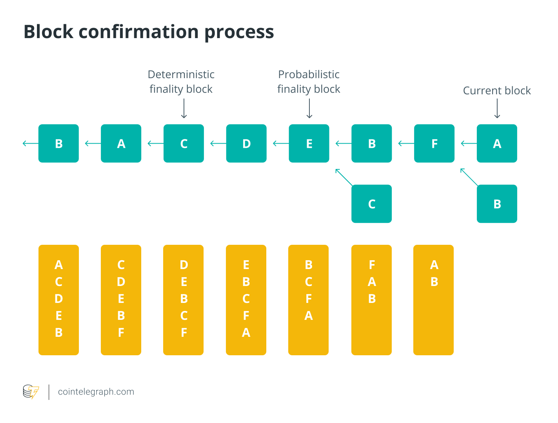 Block confirmation process