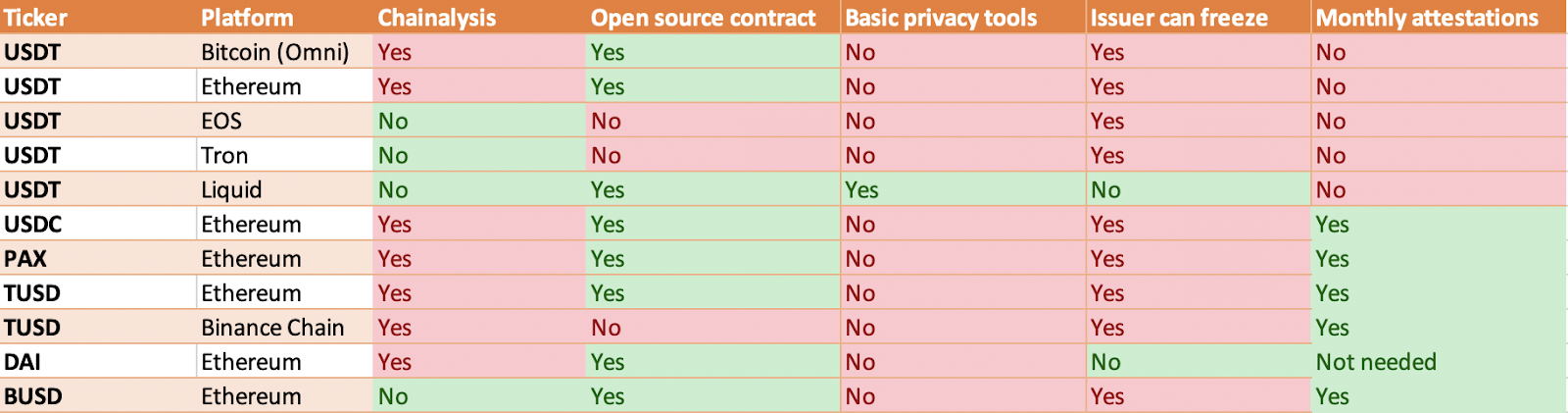 Privacy features of various stablecoins