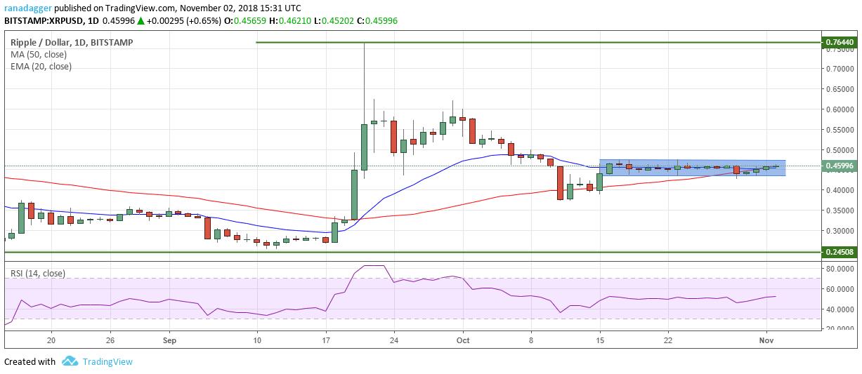 リップル・アメリカドル(XRP/USD)チャート